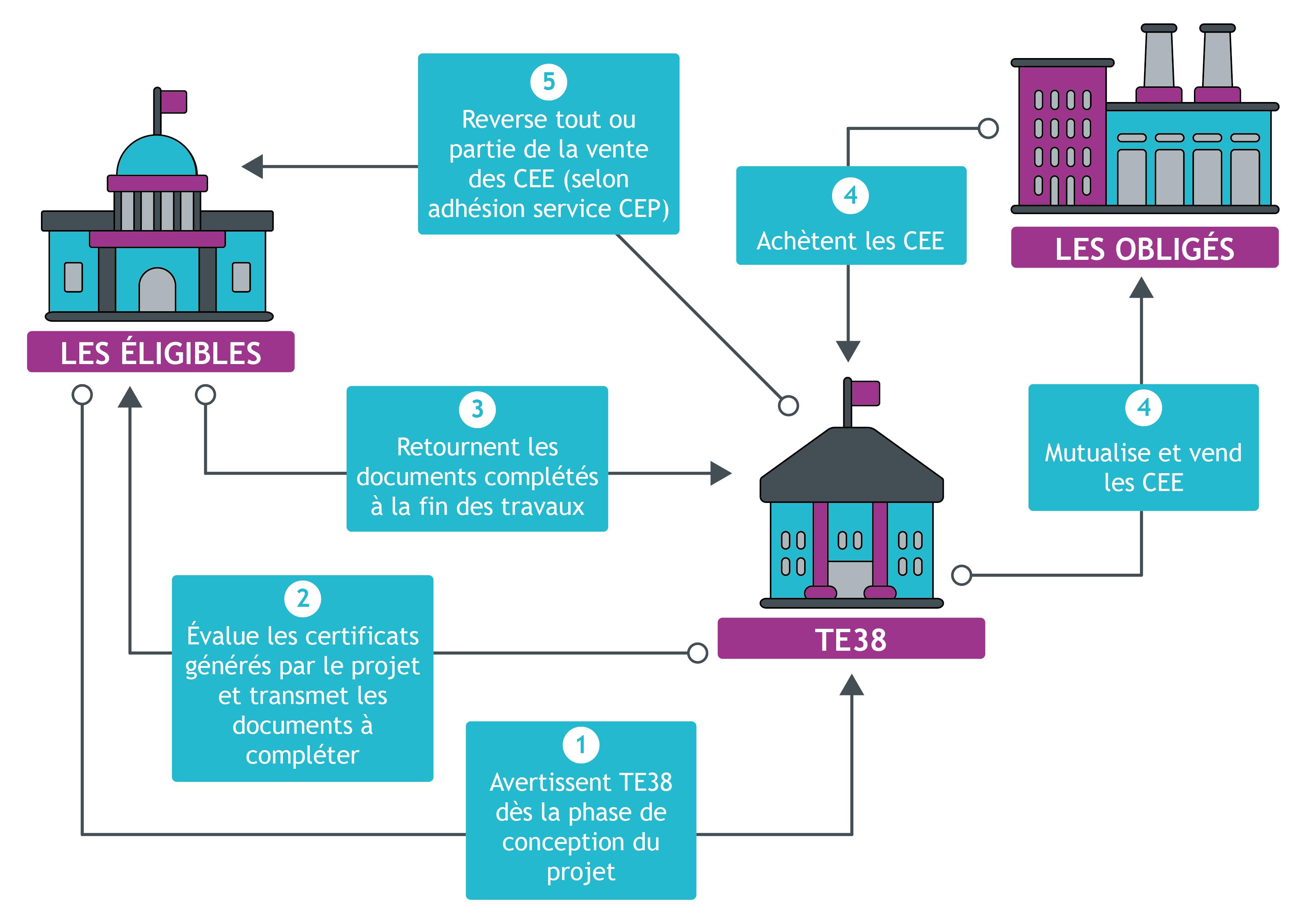 Travaux d'économies d'énergie : Mutualisez vos CEE avec TE38