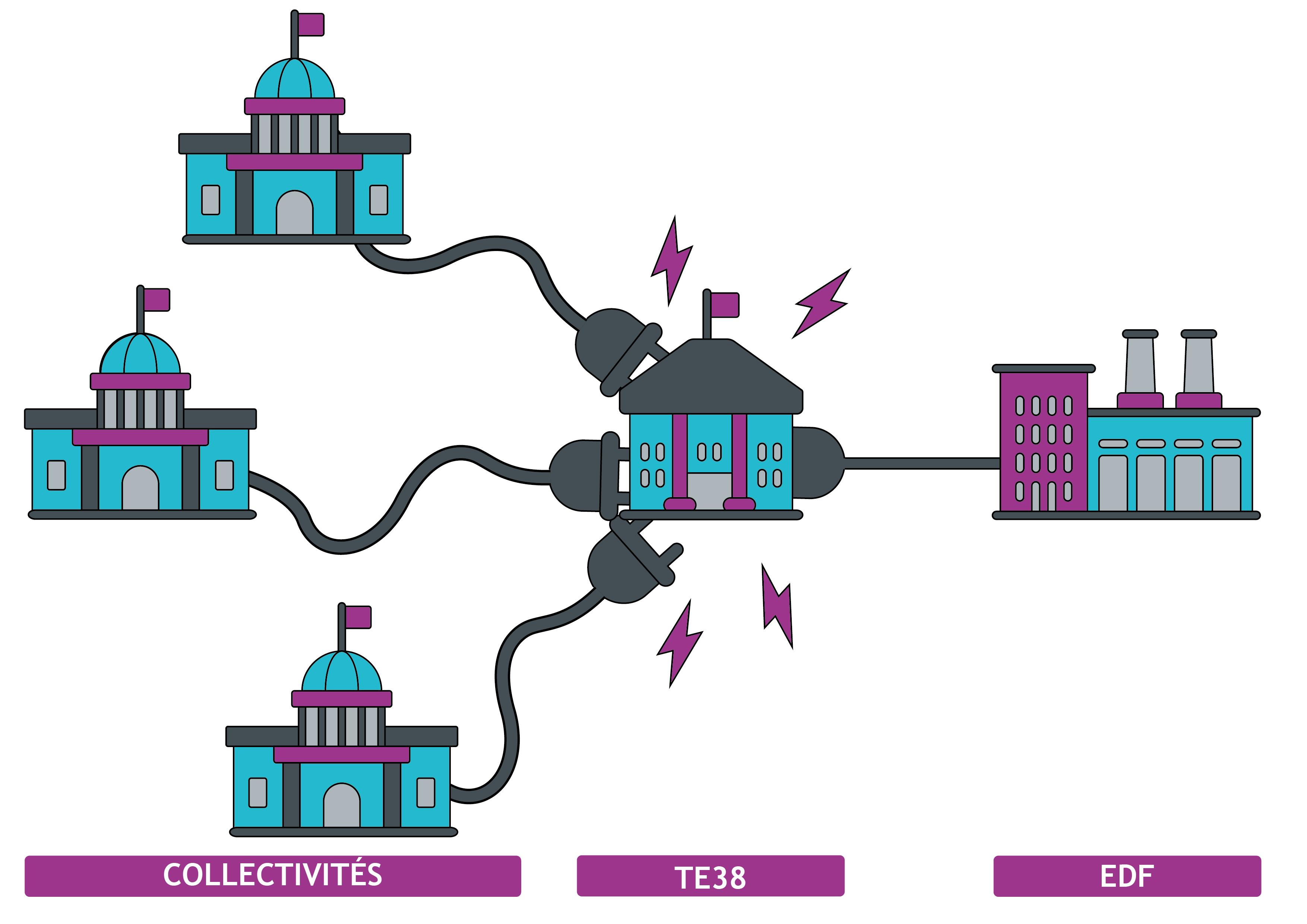 Fin des TRV d'électricité : la stratégie d'achat de TE38 a porté ses fruits!