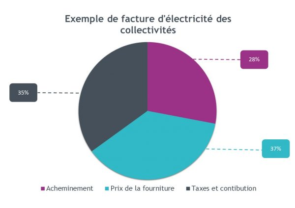 Facture d'électricité des collectivités