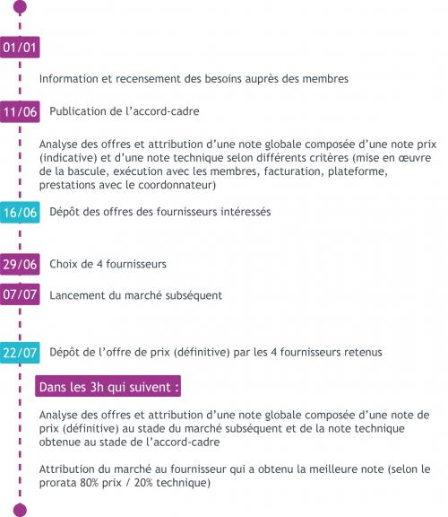attribution-marche-es-tarifs-bleus-TE38